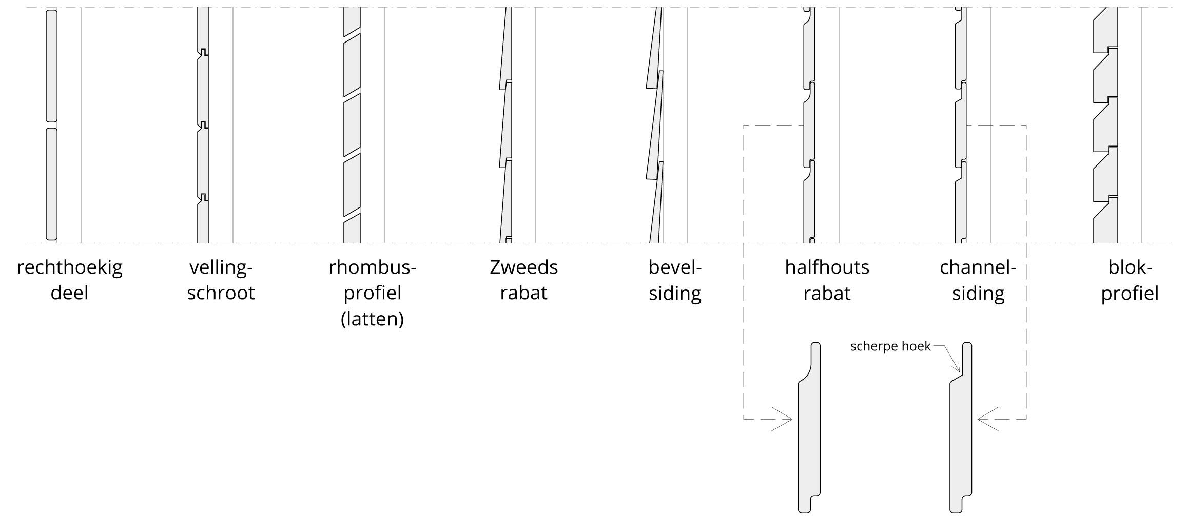 overzicht van veel voorkomende houten gevelprofielen